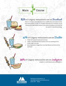 calgary restaurant social media marketing report 2017