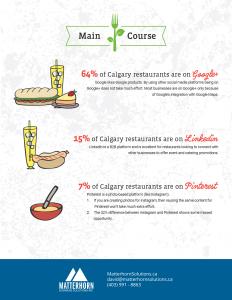 calgary restaurant Twitter marketing report 2017
