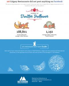 Calgary Twitter Marketing for Restaurants